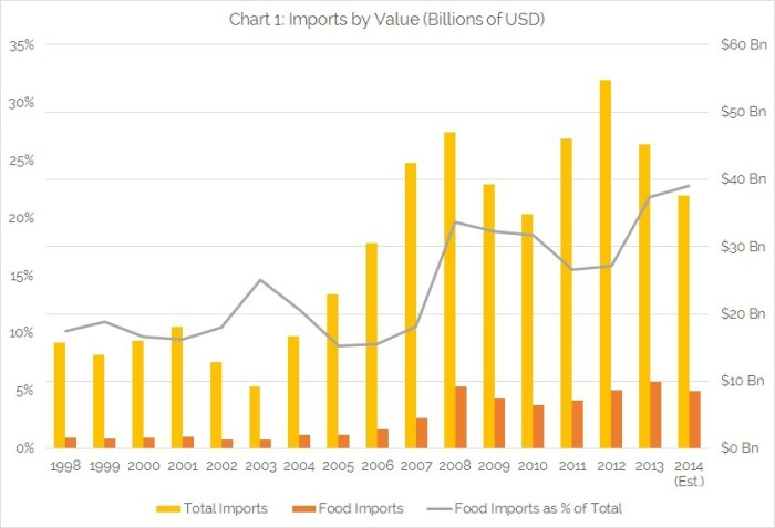 Chart-1-Imports-by-Value