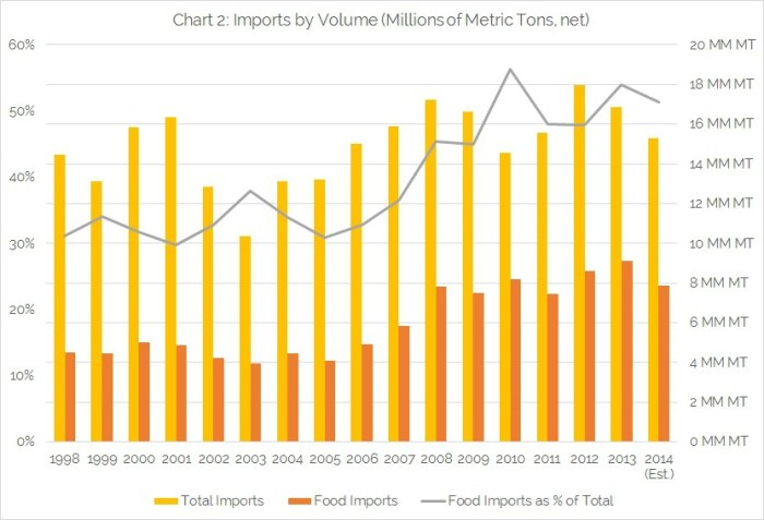 Chart-2-Imports-by-Volume