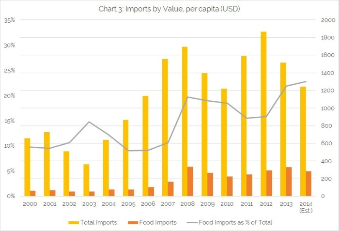 Chart-3-Imports-by-Value-per-capita