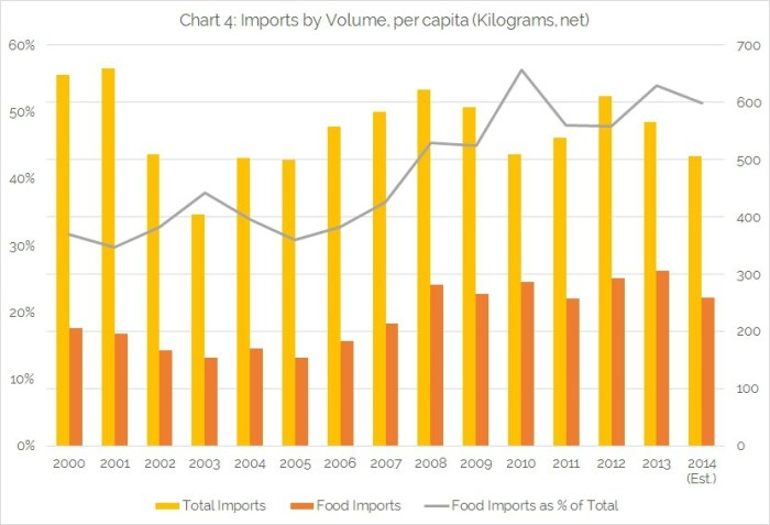 Chart-4-Imports-by-Volume-per-capita